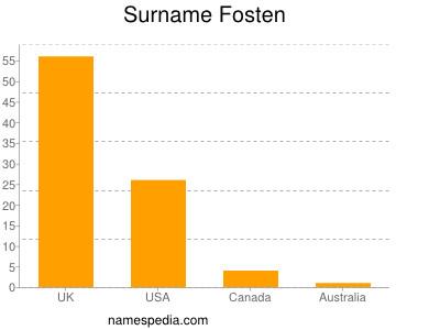 Surname Fosten