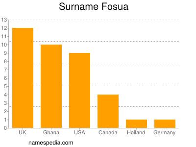 Surname Fosua