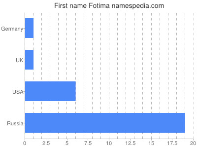Given name Fotima