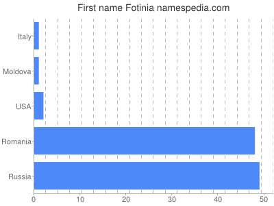 Given name Fotinia