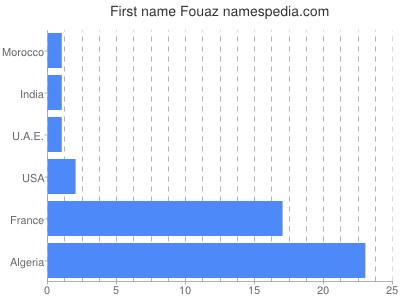 Given name Fouaz