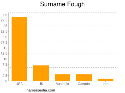 Surname Fough
