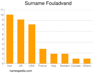 Surname Fouladvand