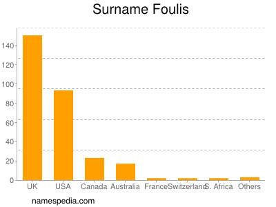 Surname Foulis