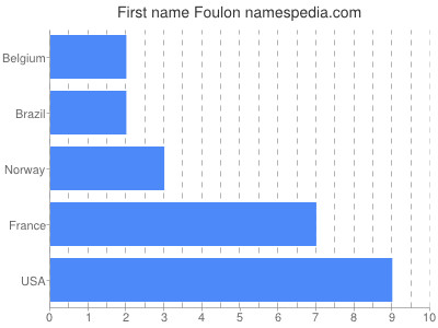 Given name Foulon