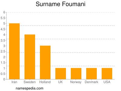 Surname Foumani