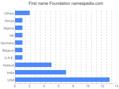 Given name Foundation