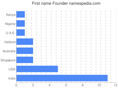 Given name Founder