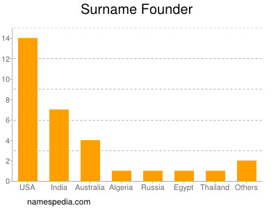 Surname Founder