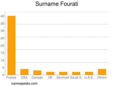 Surname Fourati