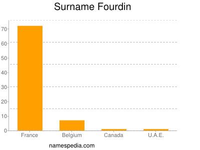 Surname Fourdin