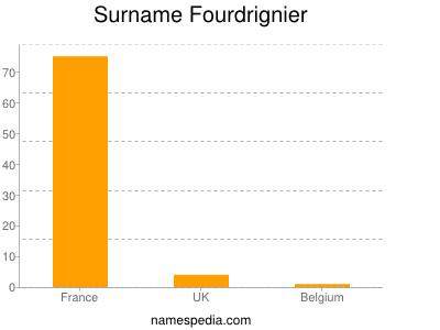 Surname Fourdrignier