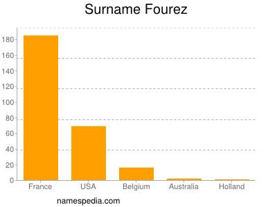 Surname Fourez