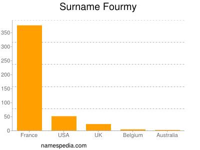 Surname Fourmy