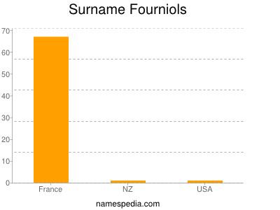 Surname Fourniols
