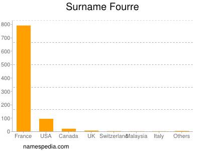 Surname Fourre
