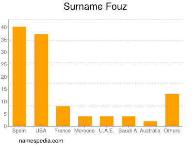 Surname Fouz