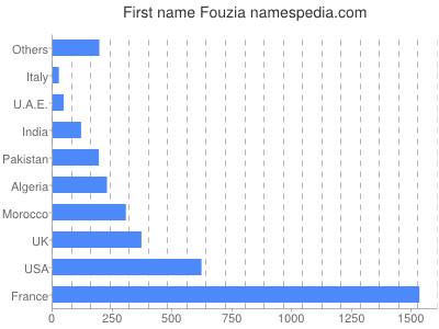 Given name Fouzia