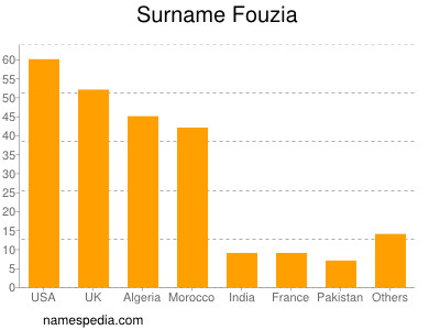 Surname Fouzia