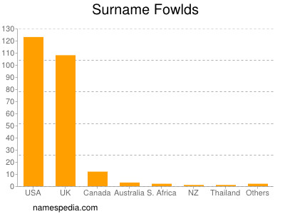 Surname Fowlds