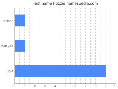 Given name Fozzie