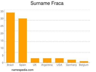 Surname Fraca