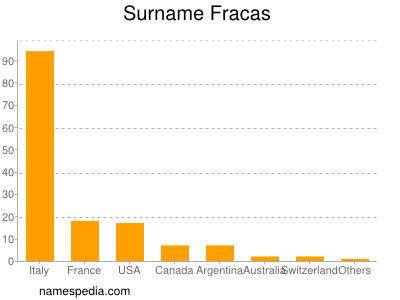 Surname Fracas