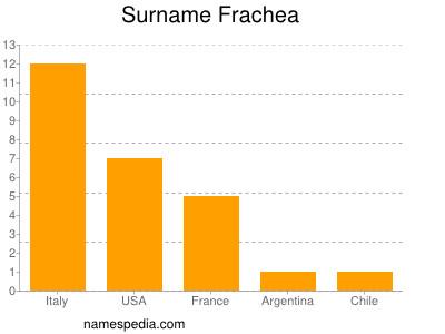Surname Frachea