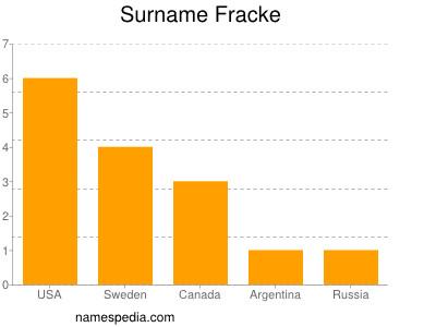 Surname Fracke