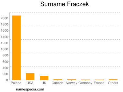 Surname Fraczek
