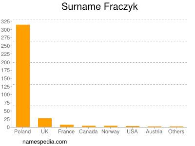 Surname Fraczyk