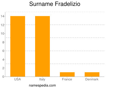 Surname Fradelizio
