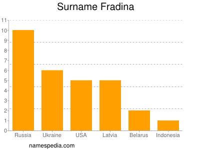 Surname Fradina