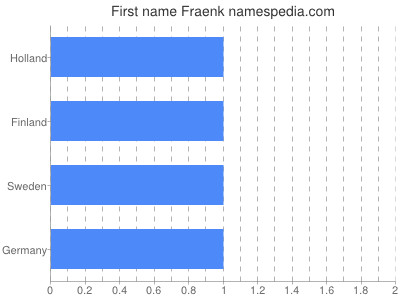 Given name Fraenk