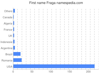 Given name Fraga