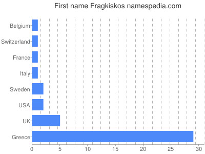 Given name Fragkiskos