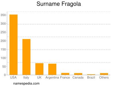Surname Fragola
