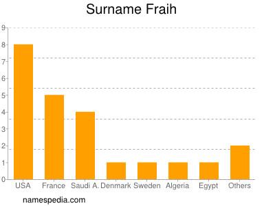 Surname Fraih
