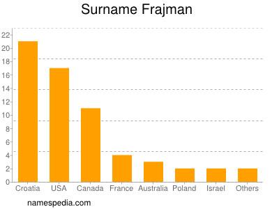 Surname Frajman