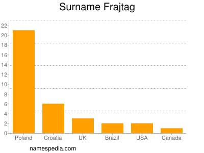 Surname Frajtag