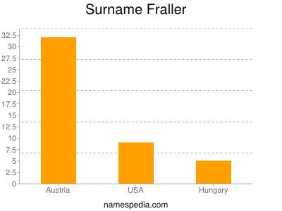 Surname Fraller