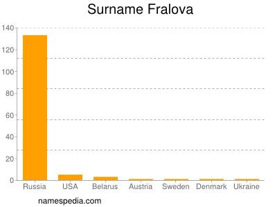 Surname Fralova