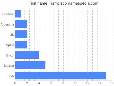 Given name Framcisco