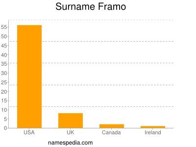 Surname Framo
