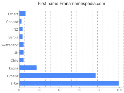 Given name Frana