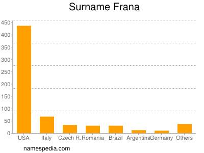 Surname Frana
