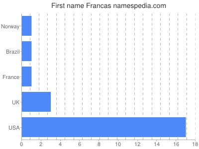 Given name Francas