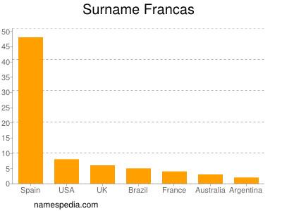 Surname Francas