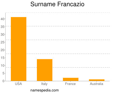 Surname Francazio