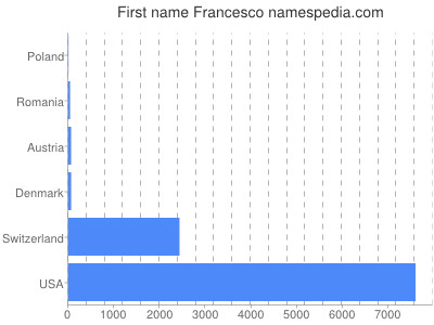 Given name Francesco